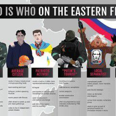Who is who in the Eastern Ukraine. Infographic
