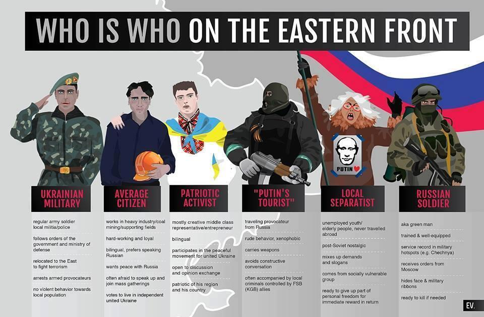 who is who on eastern front