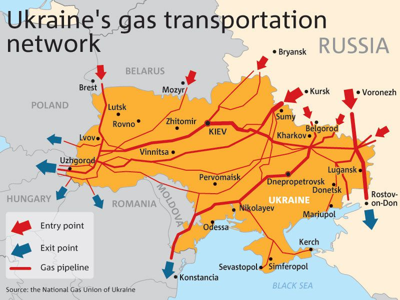 gas network