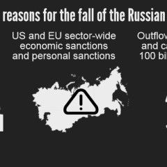 Black week for Russian economy. How Russia spent 1 million reserves per minute. Infographic
