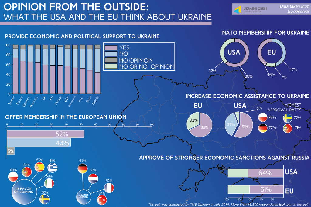what the USA and the EU think about Ukraine
