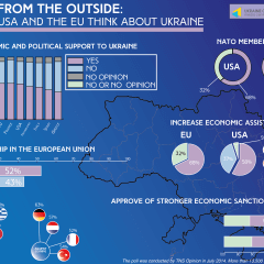 Opinion from the outside: what the USA and the EU think about Ukraine