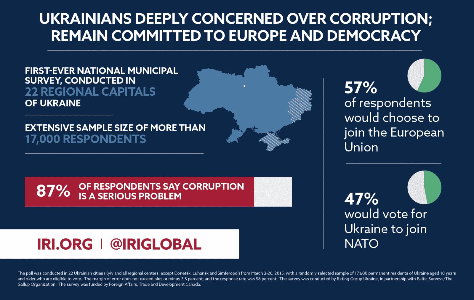 2015-05-19_first-ever_iri_ukraine_national_municipal_poll uaposition