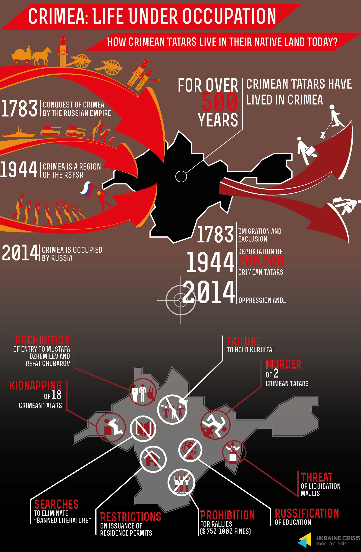 Crimea_occupation_uaposition