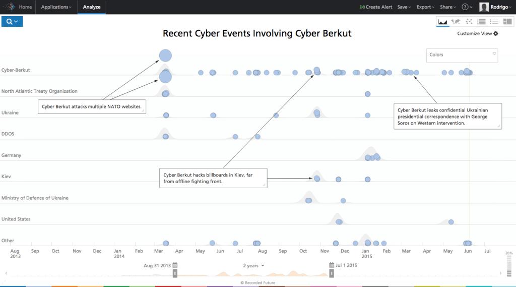 cyber-berkut-analysis-uaposition