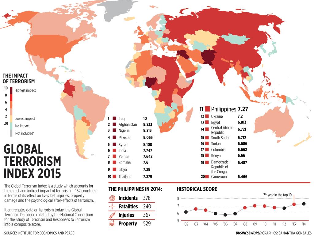 Global terrorism index 2015