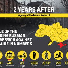 Russian aggression against Ukraine: 2 years after Minsk agreements. Infographic