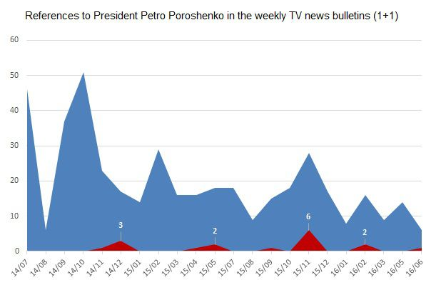 Self-Censorship on Ukraine TV