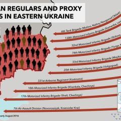 Russian regular forces in eastern Ukraine. Infographics