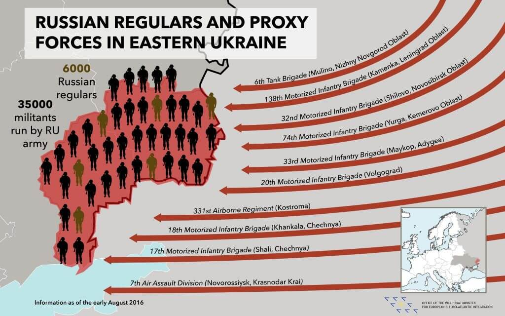 Russian regular forces in eastern Ukraine