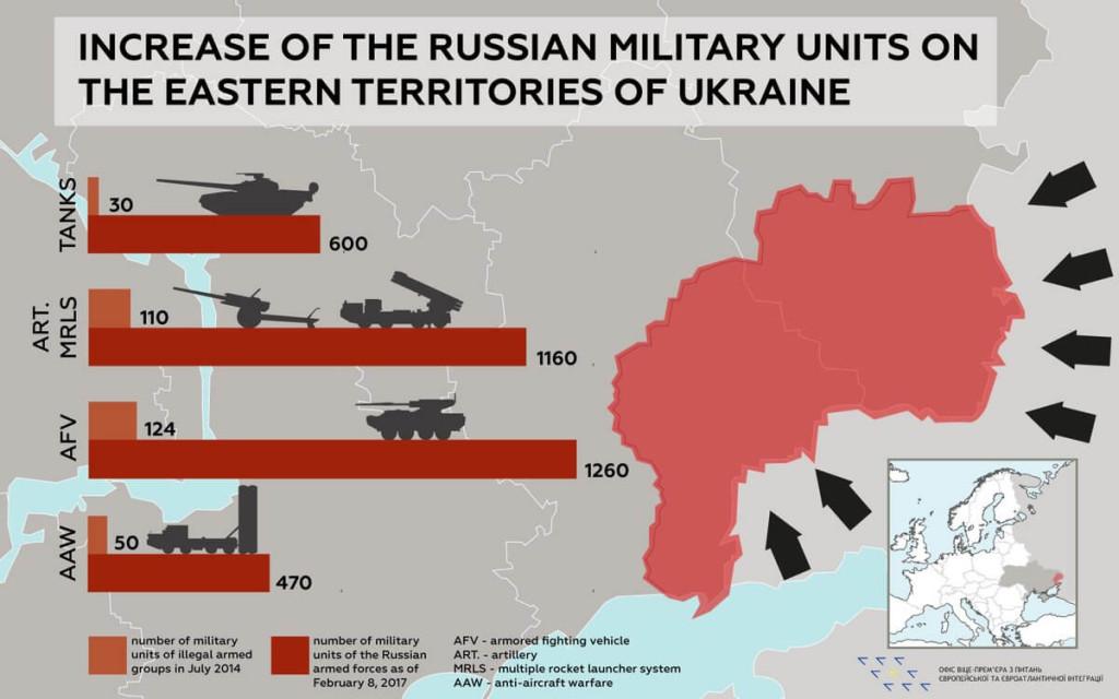 Russian units in Ukraine - infographics